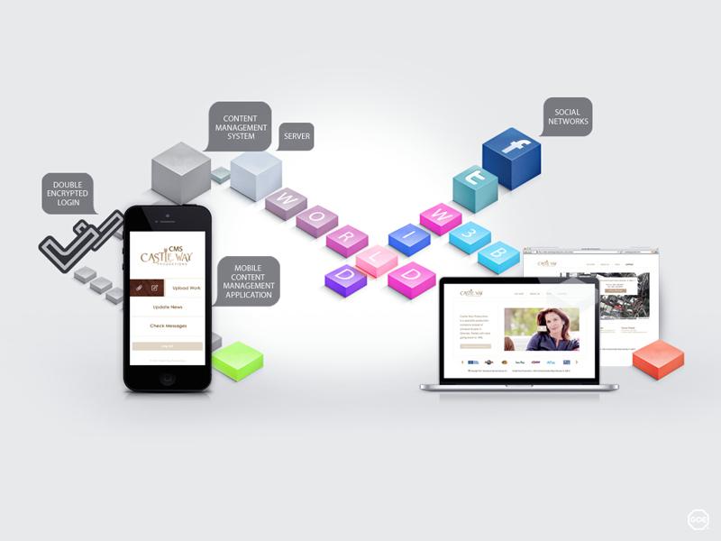 GOE Kenmore, Washington Graphic Design & Advertising Web Design